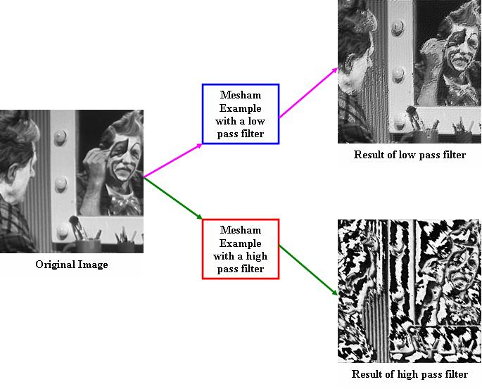 Image processing using filters in Mesham
